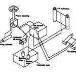 Hệ thống thủy lực xe nâng: cách vận hành và linh kiện